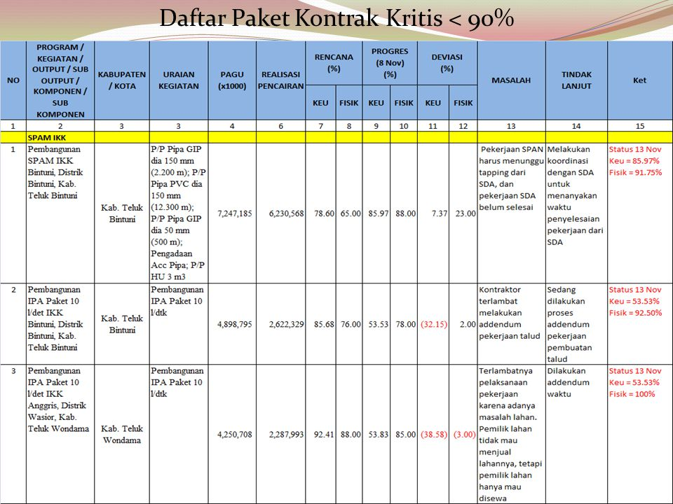 Daftar Paket Kontrak Kritis < 90%