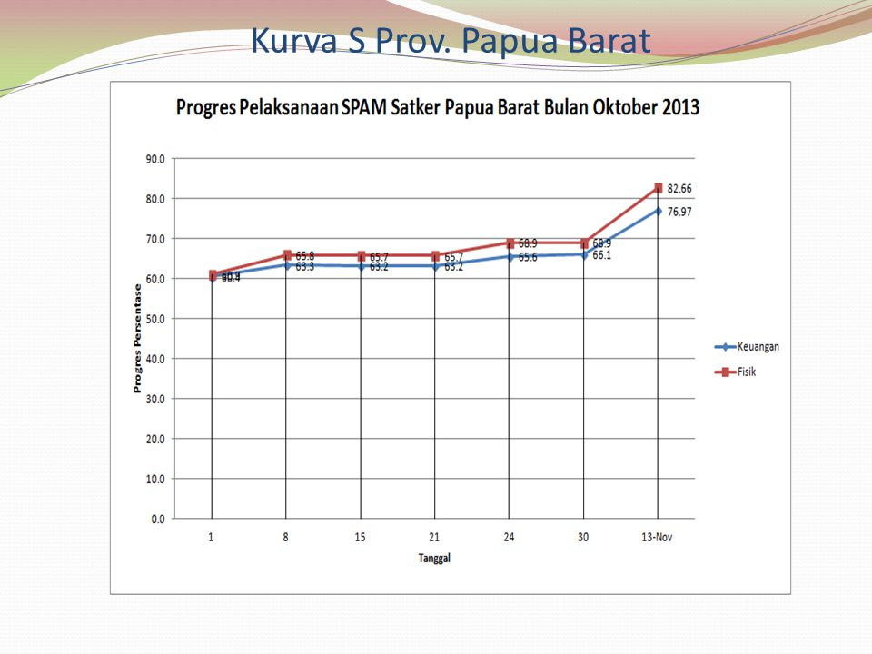 Kurva S Prov. Papua Barat