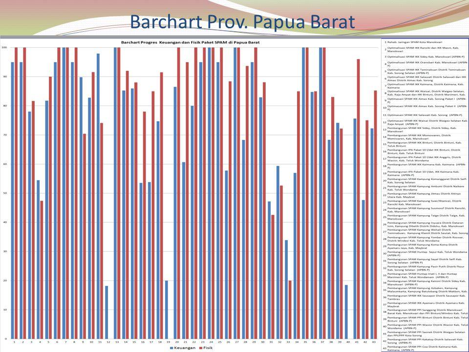 Barchart Prov. Papua Barat