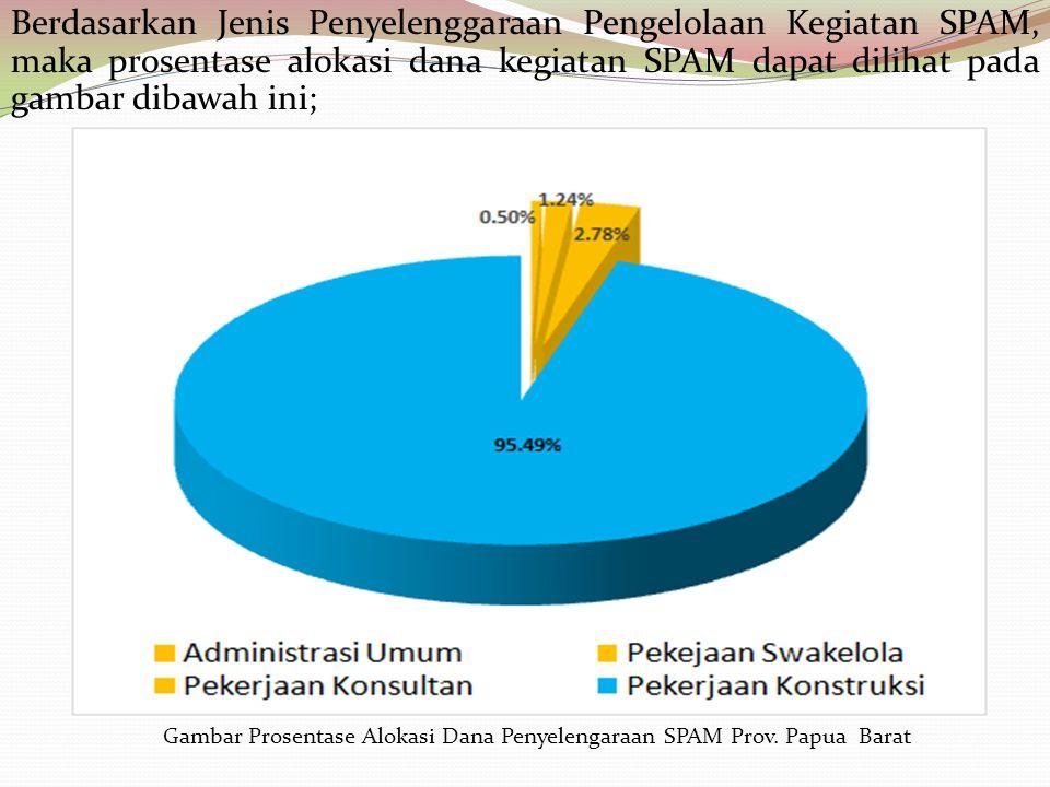 Berdasarkan Jenis Penyelenggaraan Pengelolaan Kegiatan SPAM, maka prosentase alokasi dana kegiatan SPAM dapat dilihat pada gambar dibawah ini;