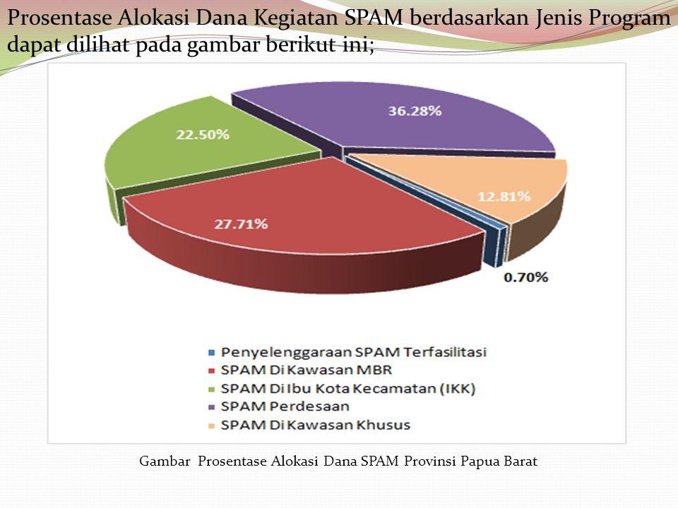 Prosentase Alokasi Dana Kegiatan SPAM berdasarkan Jenis Program dapat dilihat pada gambar berikut ini;