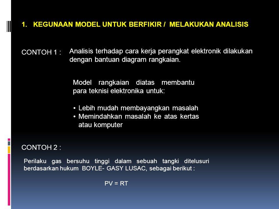 1. KEGUNAAN MODEL UNTUK BERFIKIR / MELAKUKAN ANALISIS