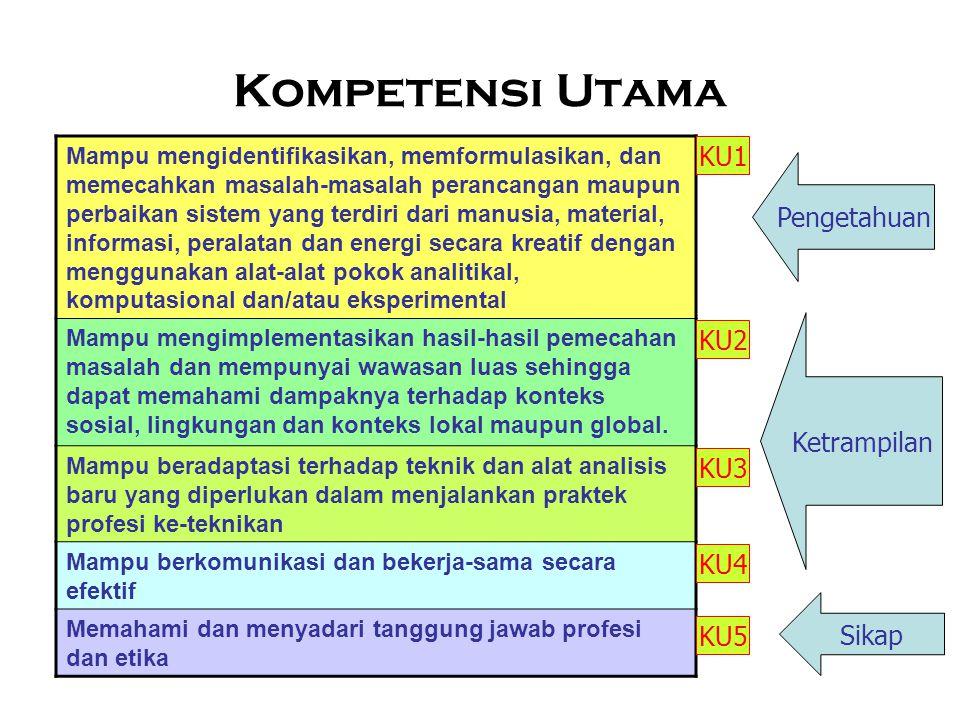 Kompetensi Utama KU1 Pengetahuan KU2 Ketrampilan KU3 KU4 Sikap KU5