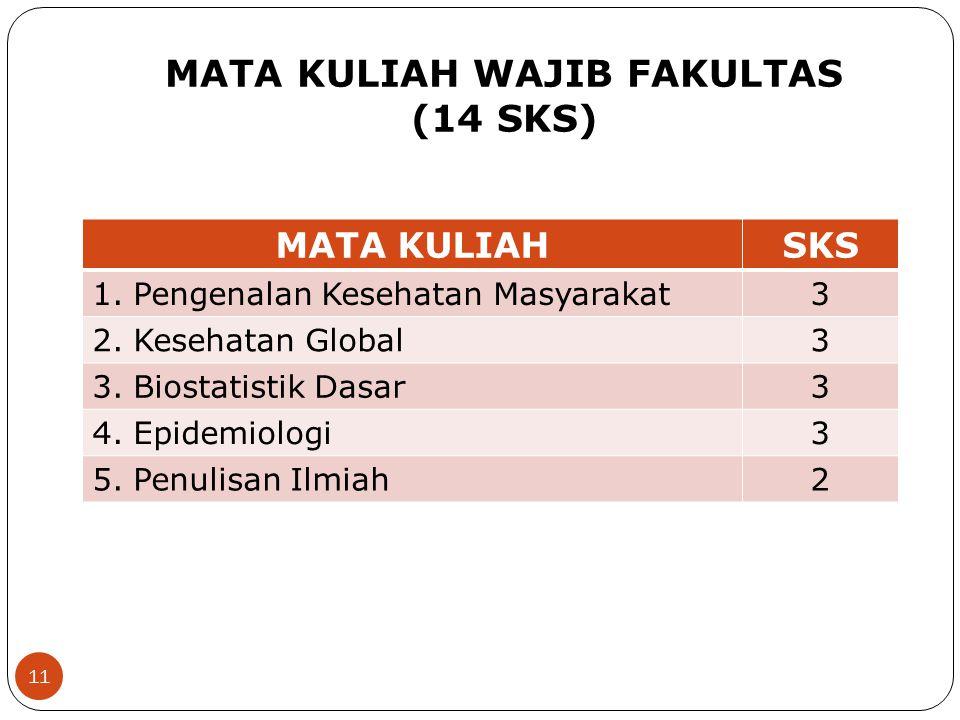 MATA KULIAH WAJIB FAKULTAS (14 SKS)