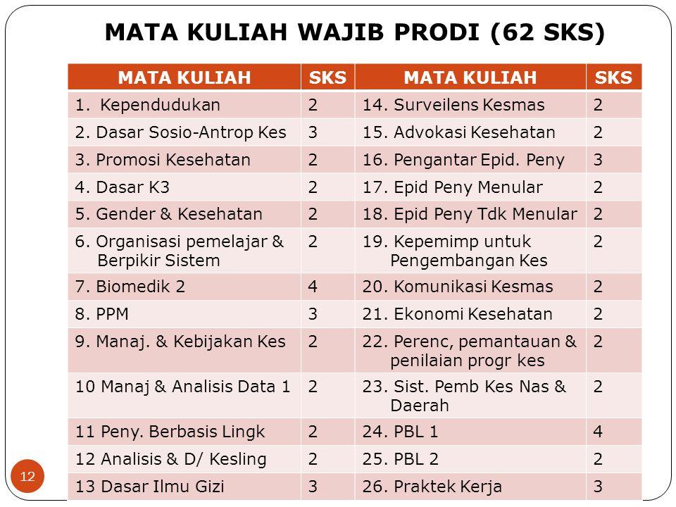MATA KULIAH WAJIB PRODI (62 SKS)