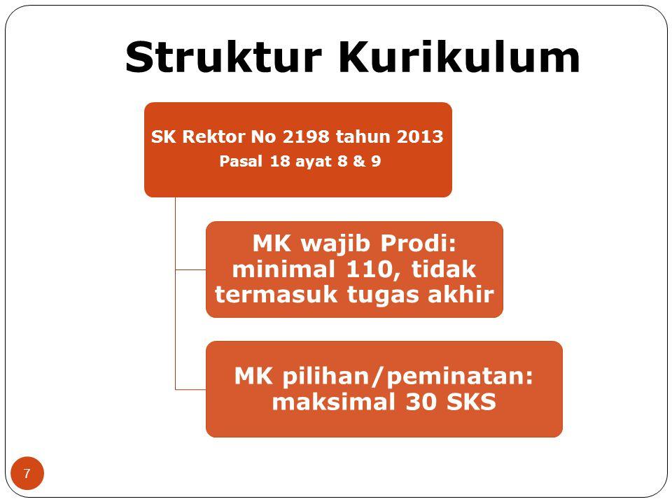 Struktur Kurikulum SK Rektor No 2198 tahun 2013 Pasal 18 ayat 8 & 9