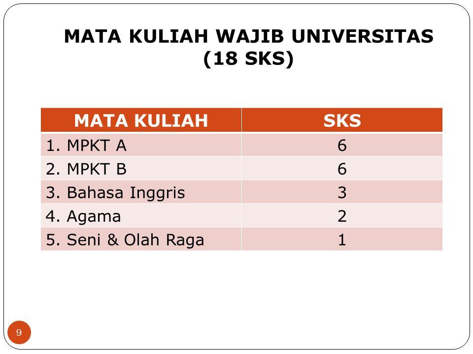 MATA KULIAH WAJIB UNIVERSITAS (18 SKS)