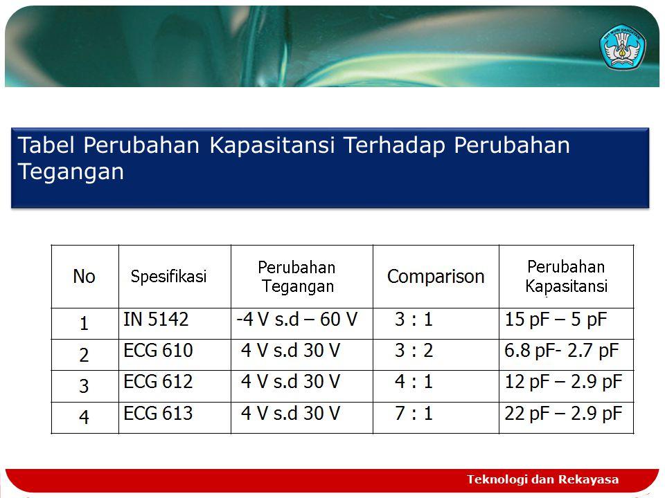 Tabel Perubahan Kapasitansi Terhadap Perubahan Tegangan