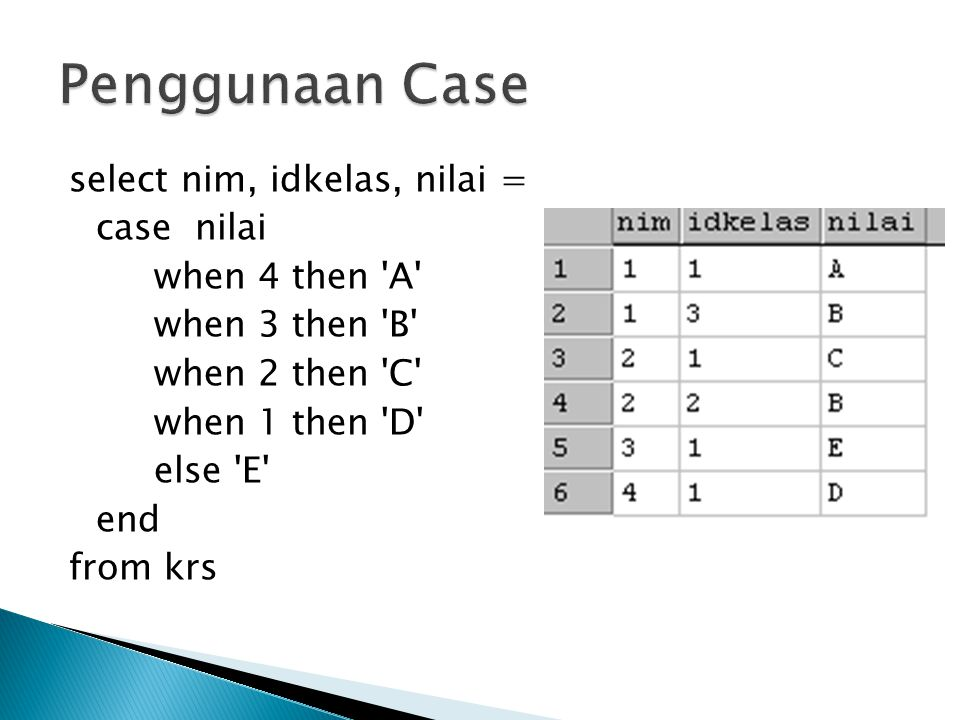 Penggunaan Case select nim, idkelas, nilai = case nilai when 4 then A when 3 then B when 2 then C when 1 then D else E end from krs