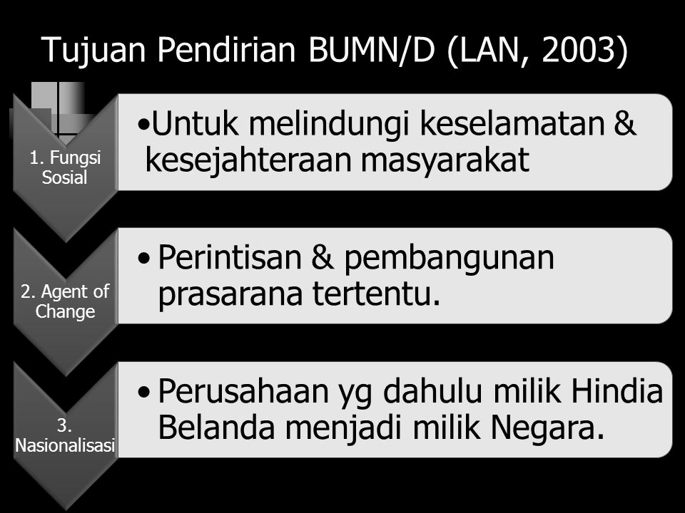 Tujuan Pendirian BUMN/D (LAN, 2003)