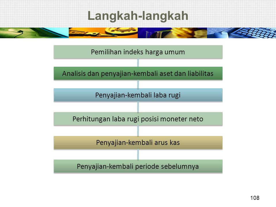 Langkah-langkah Pemilihan indeks harga umum