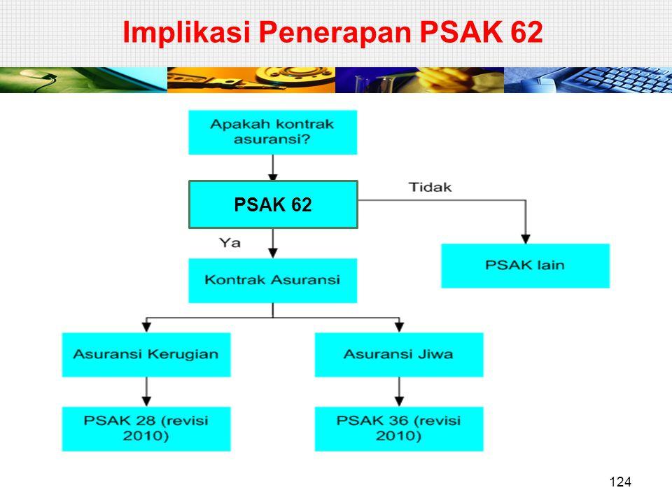 Implikasi Penerapan PSAK 62