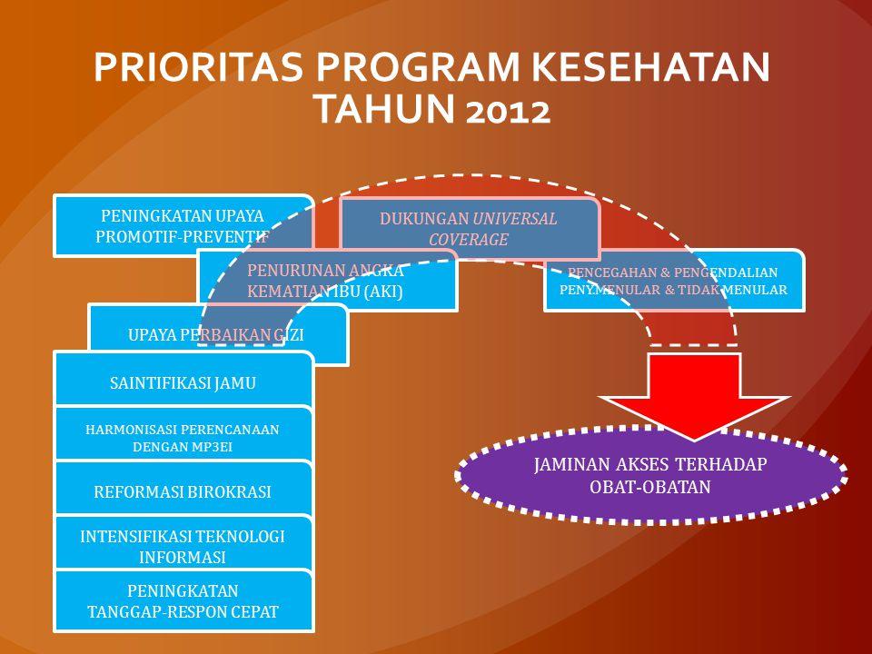 PRIORITAS PROGRAM KESEHATAN TAHUN 2012