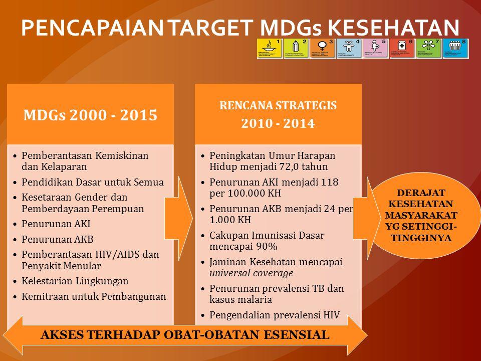 PENCAPAIAN TARGET MDGs KESEHATAN