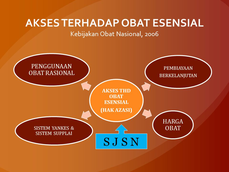 AKSES TERHADAP OBAT ESENSIAL Kebijakan Obat Nasional, 2006
