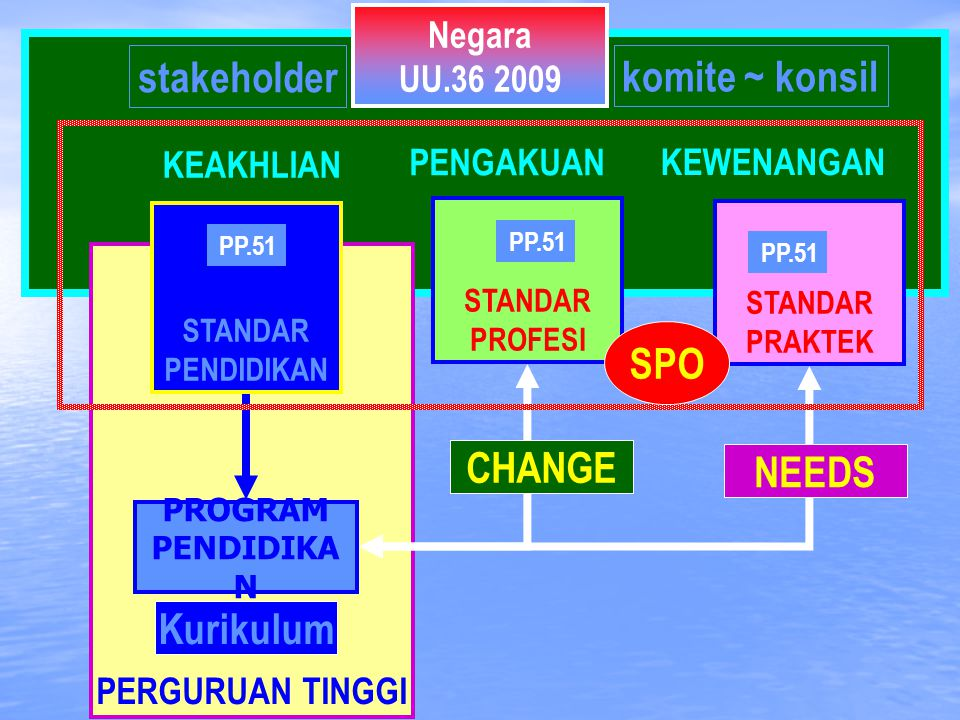 SPO CHANGE NEEDS Kurikulum