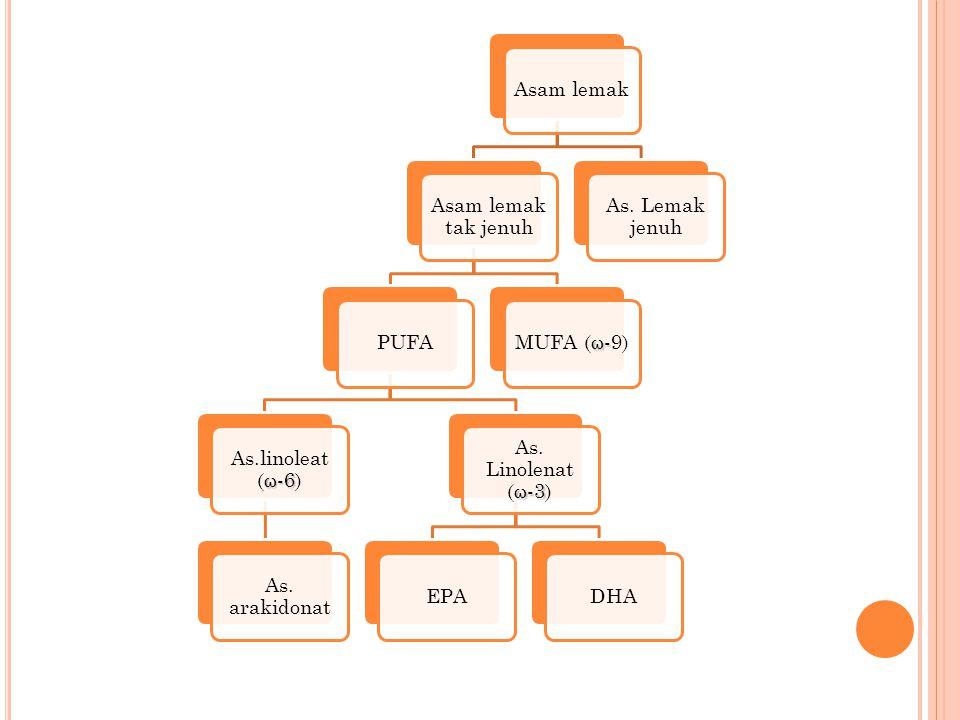 Asam lemak Asam lemak tak jenuh. PUFA. As.linoleat (ω-6) As. arakidonat. As. Linolenat (ω-3) EPA.