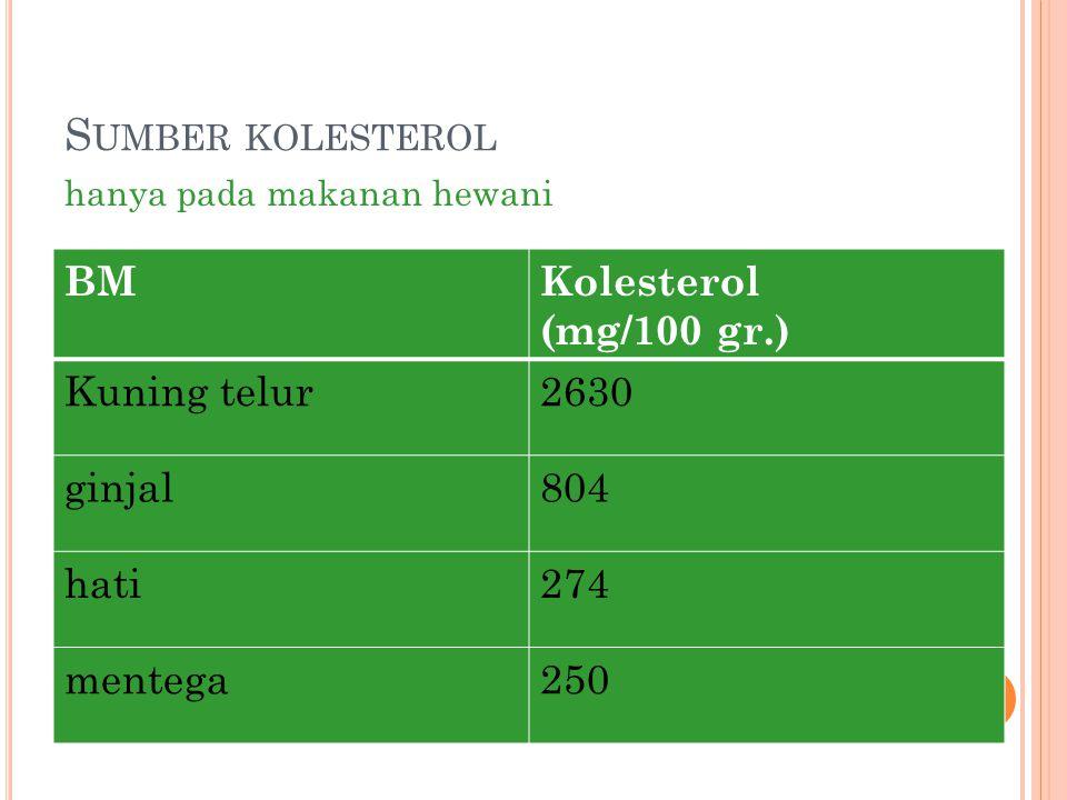 Sumber kolesterol BM Kolesterol (mg/100 gr.) Kuning telur 2630 ginjal