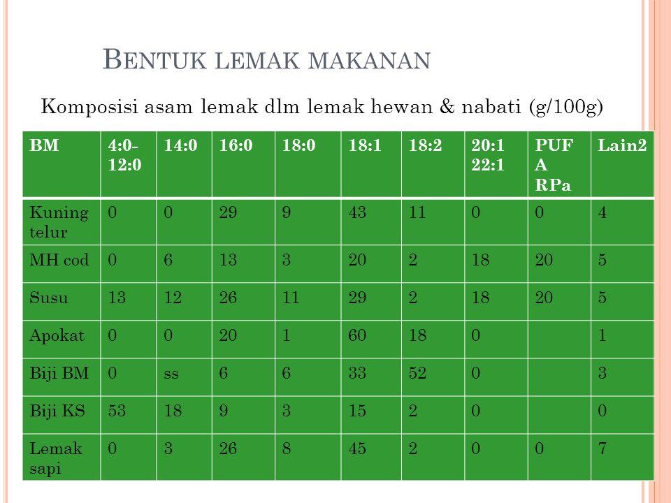 Bentuk lemak makanan Komposisi asam lemak dlm lemak hewan & nabati (g/100g) BM. 4:0-12:0. 14:0. 16:0.