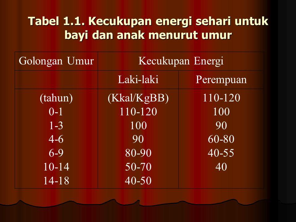 Tabel 1.1. Kecukupan energi sehari untuk bayi dan anak menurut umur