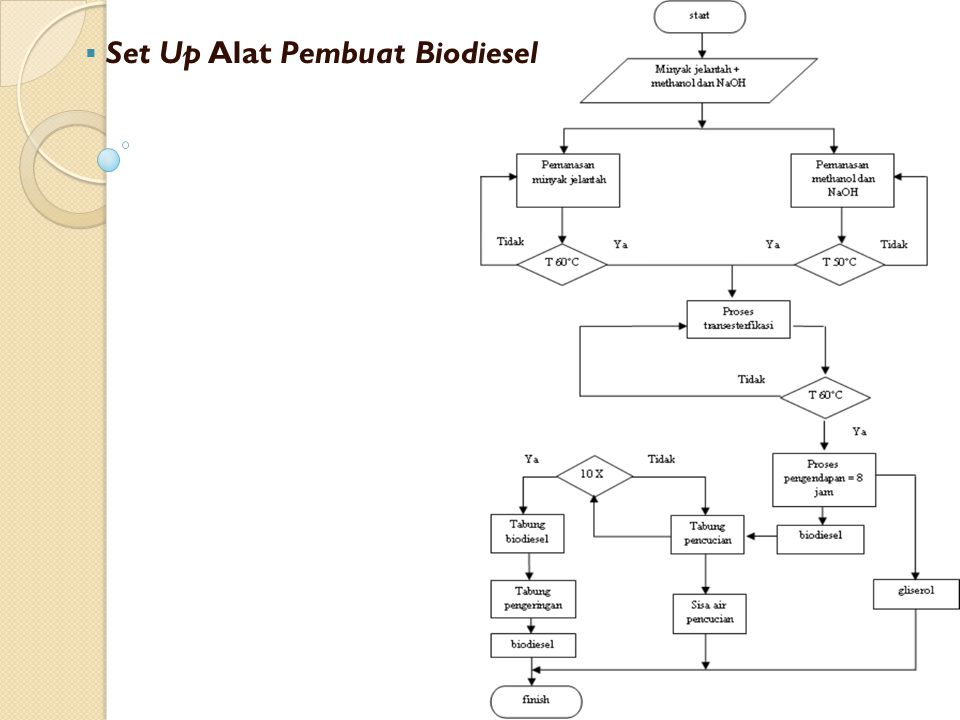 Set Up Alat Pembuat Biodiesel