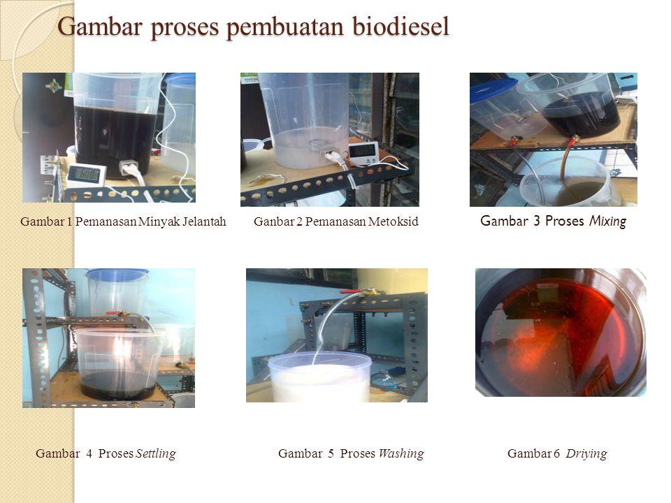 Gambar proses pembuatan biodiesel