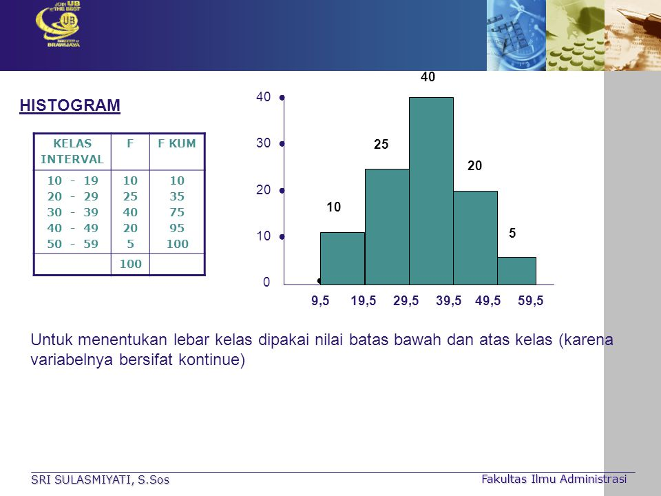 40 40. 30. 20. 10. ● HISTOGRAM. KELAS. INTERVAL. F. F KUM. 10 - 19. 20 - 29. 30 - 39.
