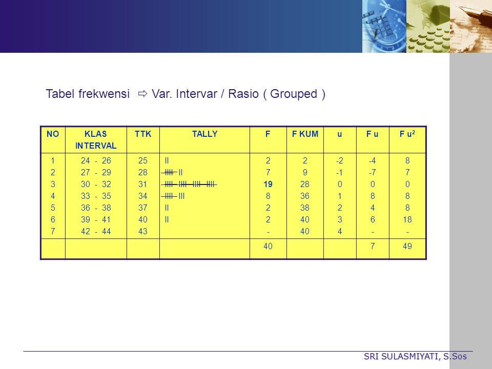 Tabel frekwensi  Var. Intervar / Rasio ( Grouped )