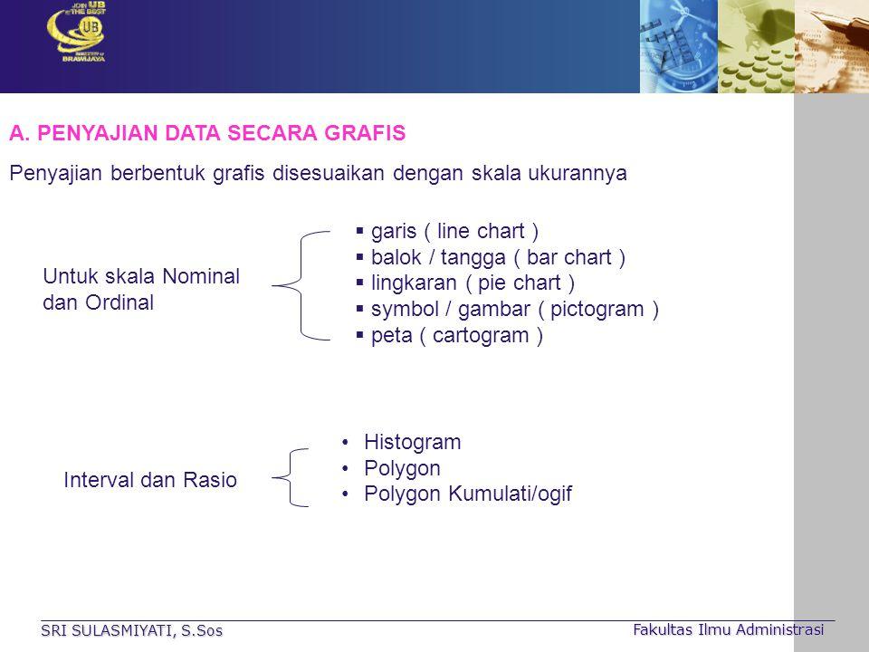A. PENYAJIAN DATA SECARA GRAFIS