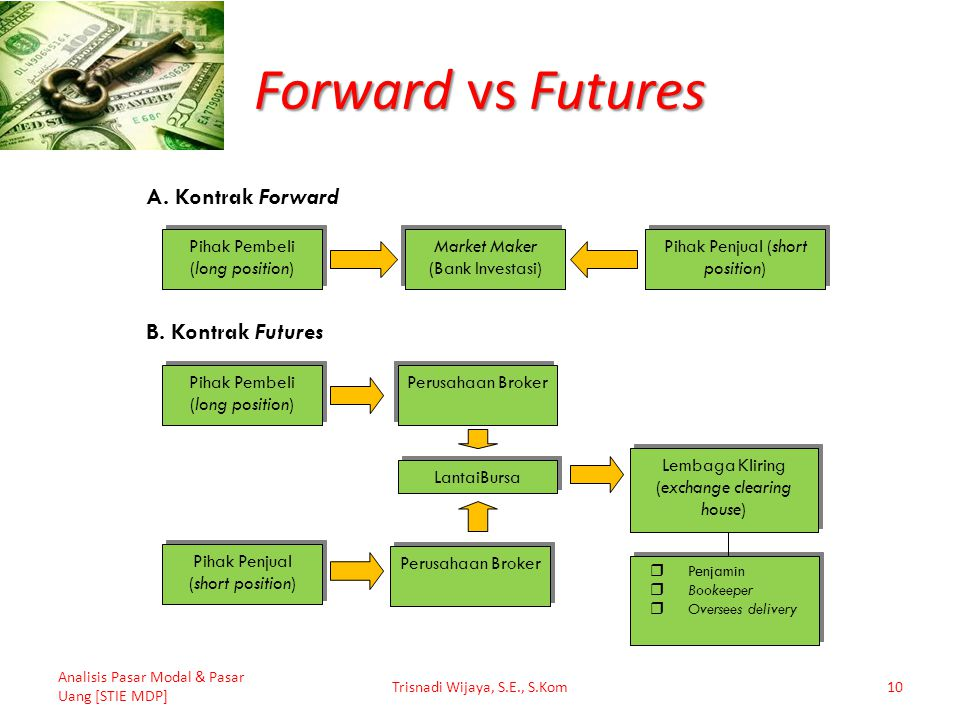 Forward vs Futures A. Kontrak Forward B. Kontrak Futures