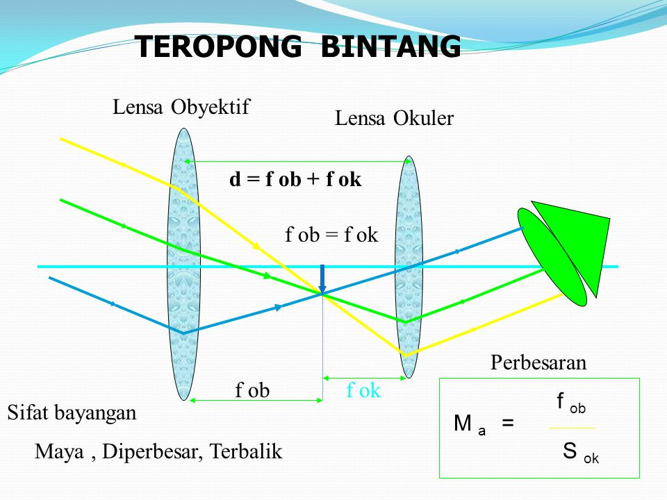 TEROPONG BINTANG Lensa Obyektif Lensa Okuler d = f ob + f ok