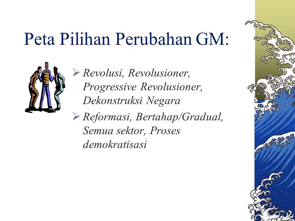 Peta Pilihan Perubahan GM: