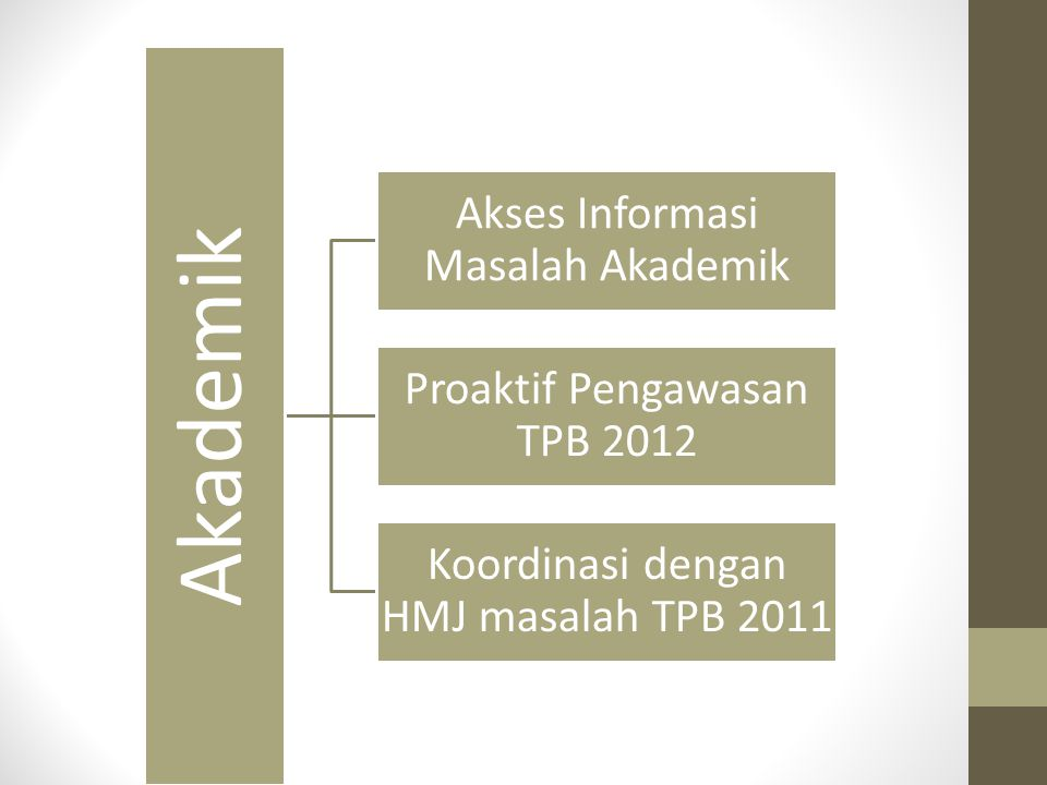 Akademik Akses Informasi Masalah Akademik Proaktif Pengawasan TPB 2012