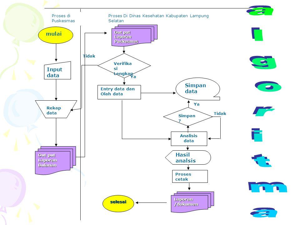 algoritma mulai Input data Simpan data Hasil analsis Rekap data