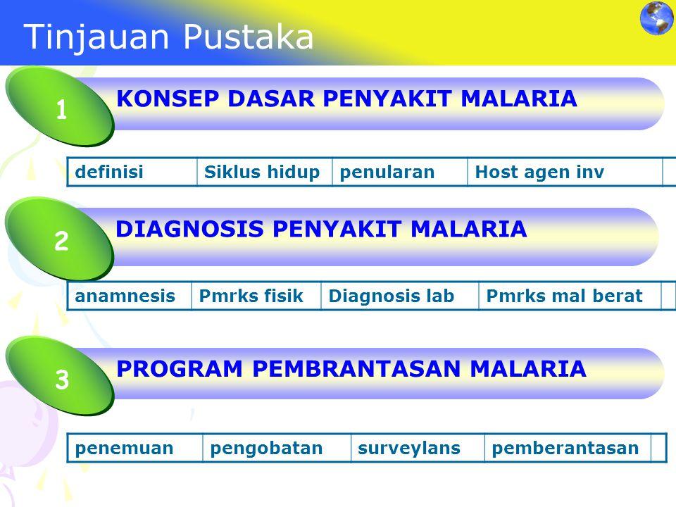 Tinjauan Pustaka 1 2 3 KONSEP DASAR PENYAKIT MALARIA