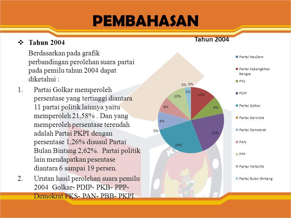 PEMBAHASAN Tahun 2004. Berdasarkan pada grafik perbandingan perolehan suara partai pada pemilu tahun 2004 dapat diketahui :
