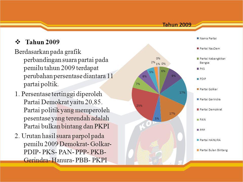 Tahun 2009 Berdasarkan pada grafik perbandingan suara partai pada pemilu tahun 2009 terdapat perubahan persentase diantara 11 partai poltik.