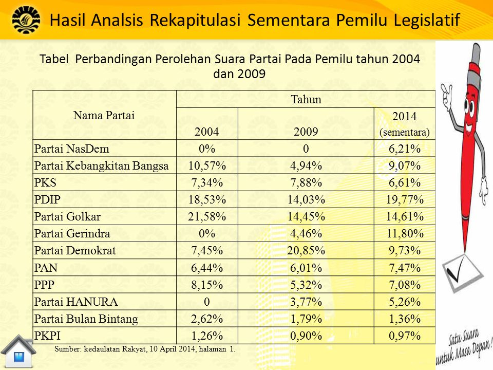 Hasil Analsis Rekapitulasi Sementara Pemilu Legislatif