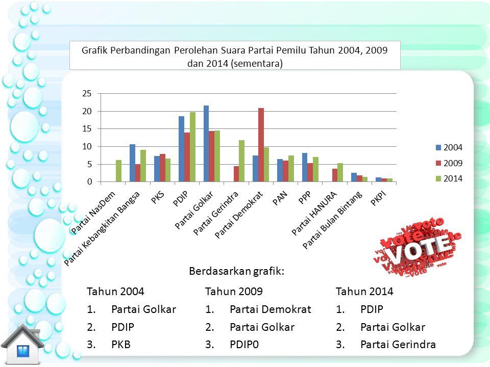 Berdasarkan grafik: Tahun 2004 Partai Golkar PDIP PKB Tahun 2009