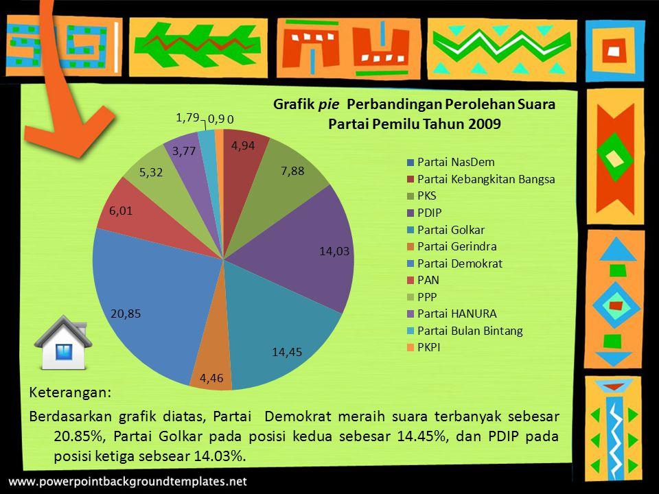 Grafik pie Perbandingan Perolehan Suara Partai Pemilu Tahun 2009