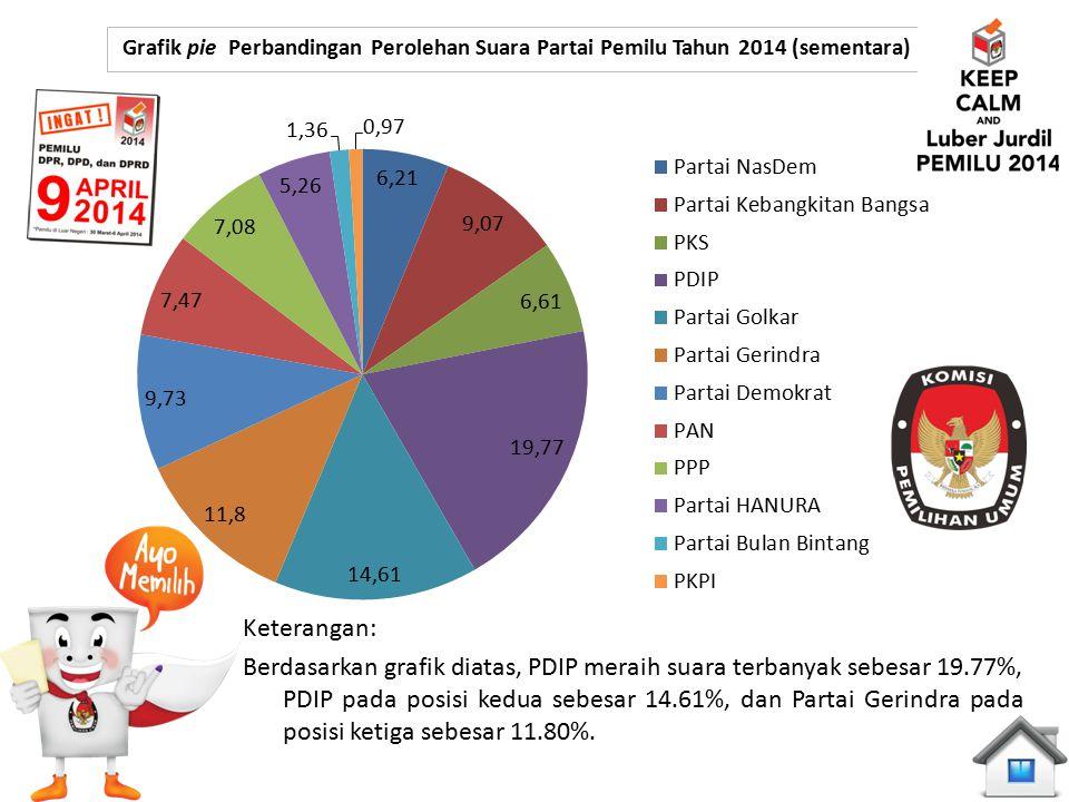 Grafik pie Perbandingan Perolehan Suara Partai Pemilu Tahun 2014 (sementara)