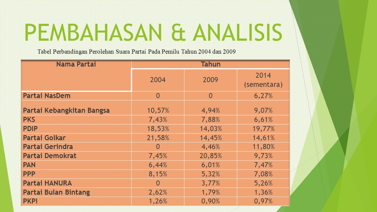 PEMBAHASAN & ANALISIS Nama Partai Tahun 2004 2009 2014 (sementara)