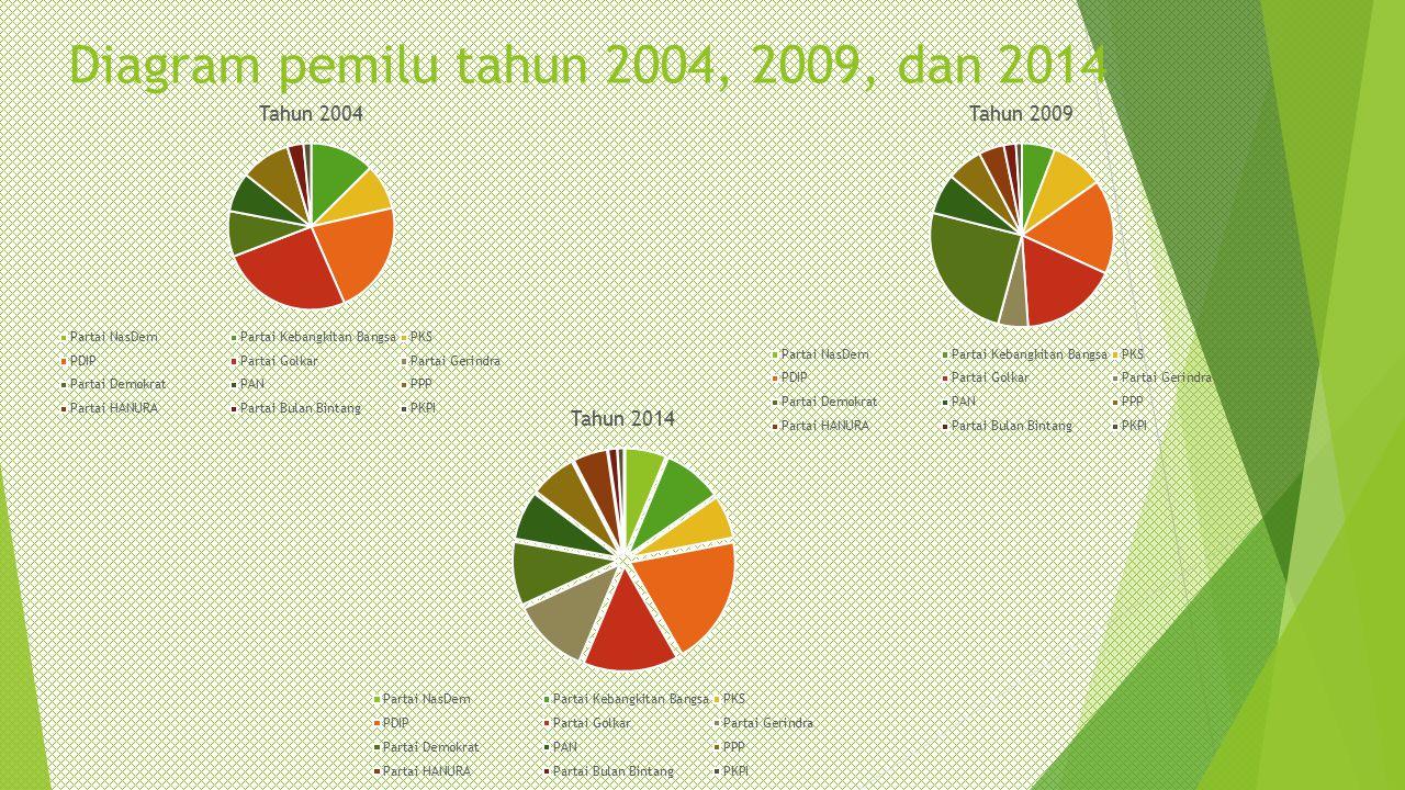 Diagram pemilu tahun 2004, 2009, dan 2014