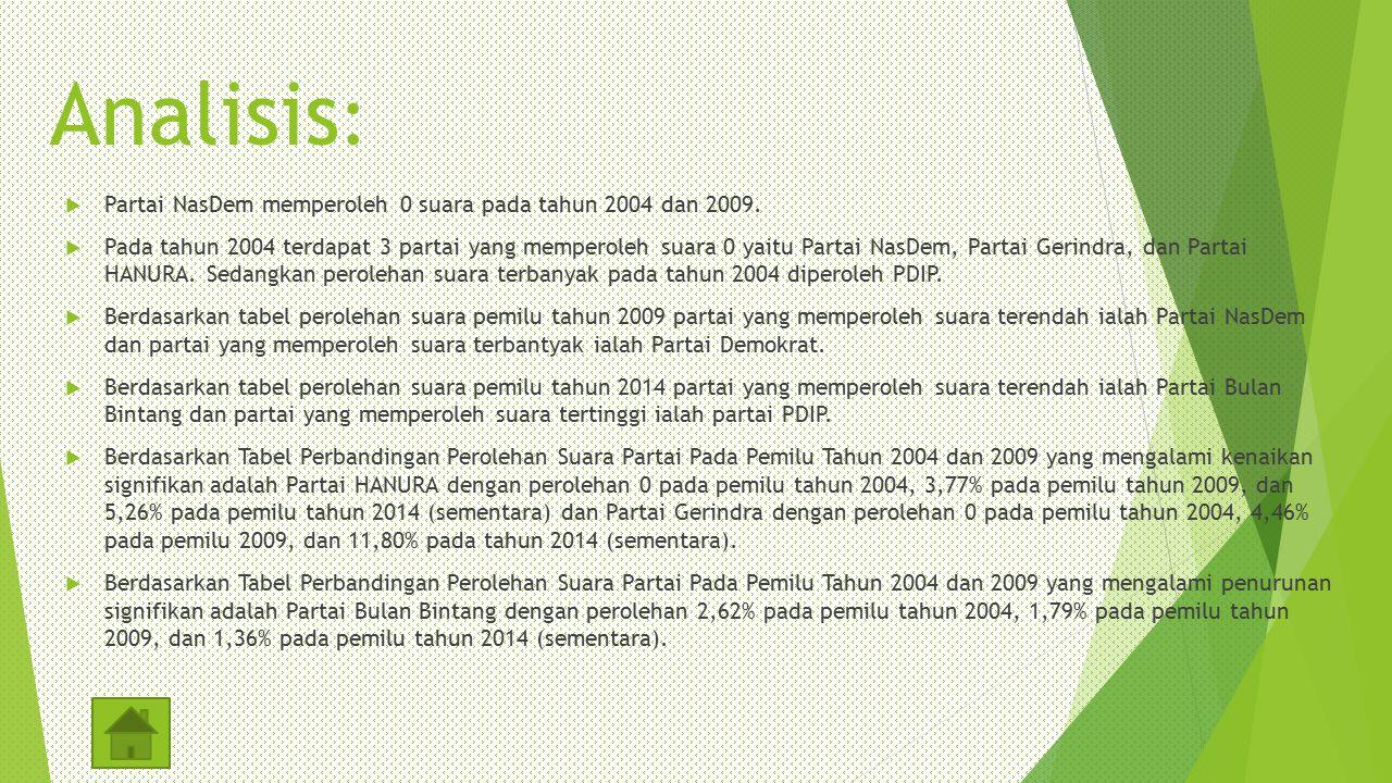 Analisis: Partai NasDem memperoleh 0 suara pada tahun 2004 dan 2009.