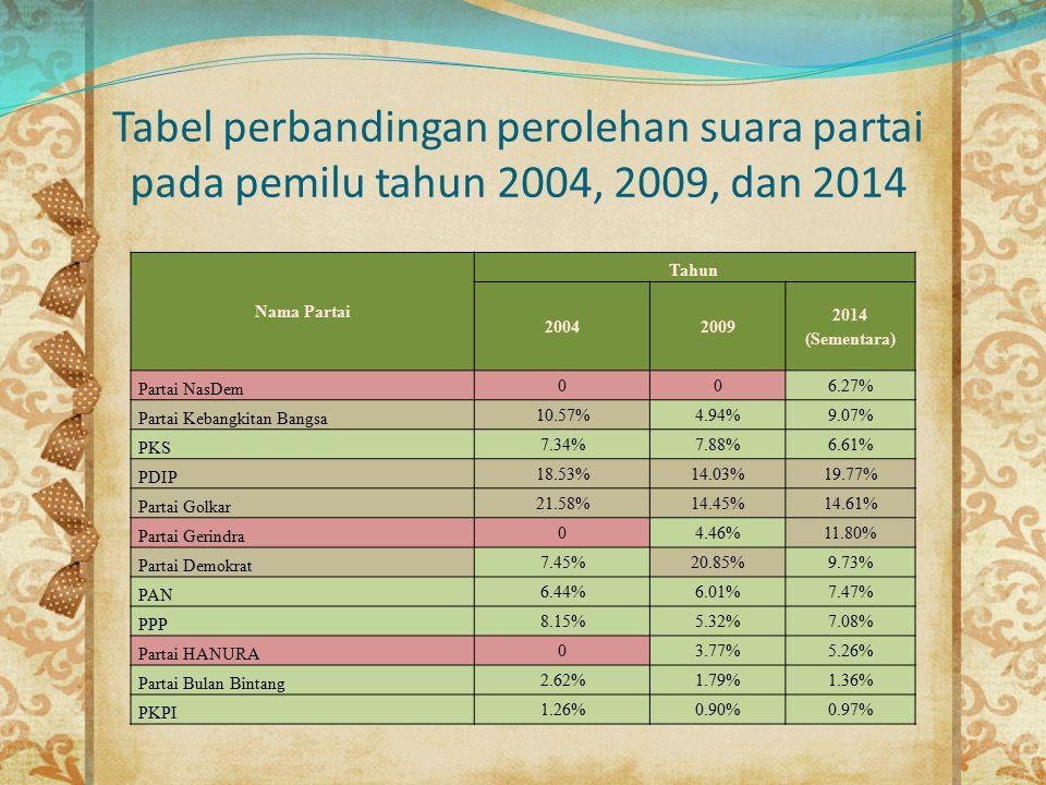 Tabel perbandingan perolehan suara partai pada pemilu tahun 2004, 2009, dan 2014