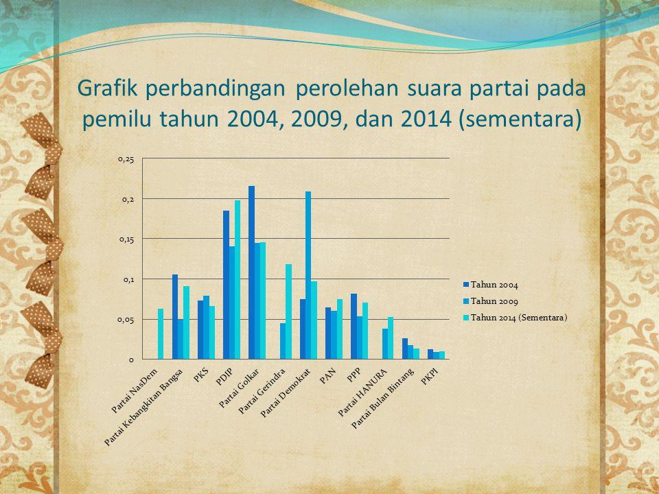 Grafik perbandingan perolehan suara partai pada pemilu tahun 2004, 2009, dan 2014 (sementara)