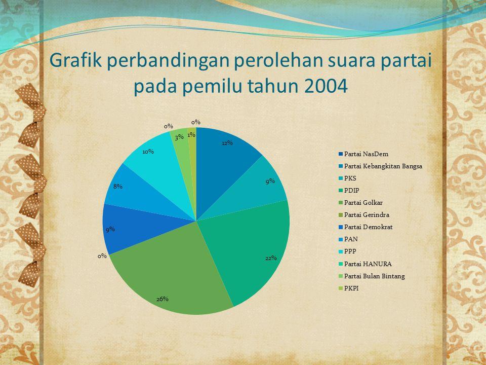 Grafik perbandingan perolehan suara partai pada pemilu tahun 2004