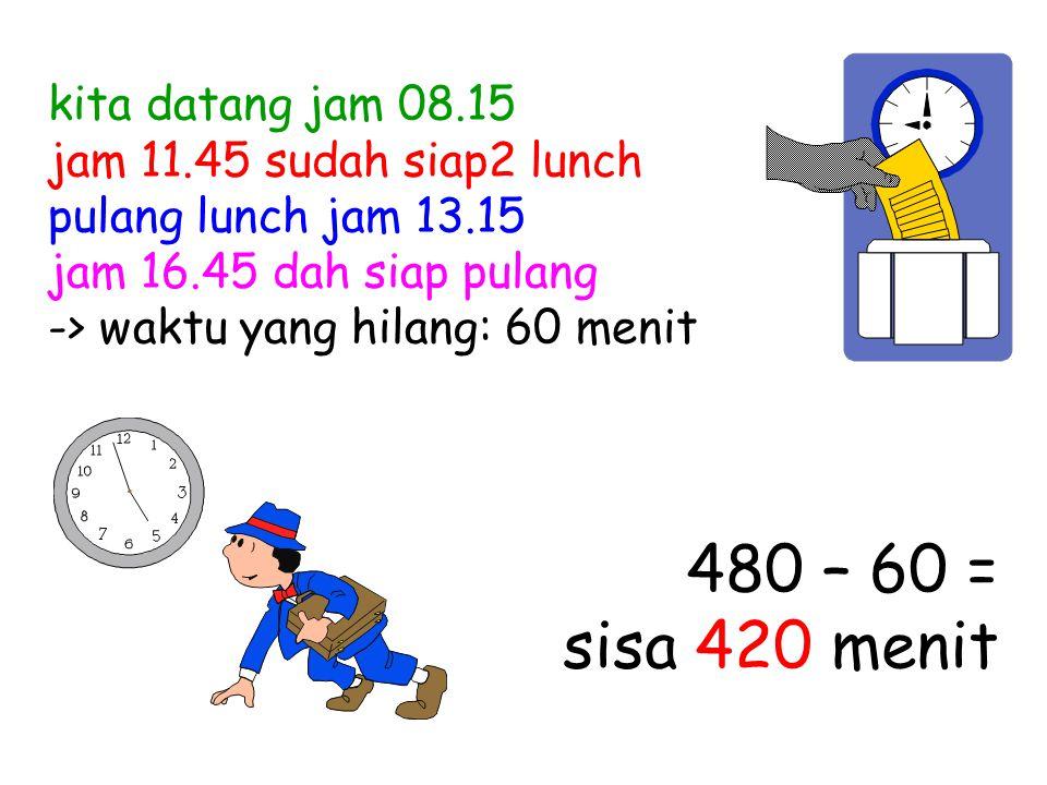 kita datang jam 08.15 jam 11.45 sudah siap2 lunch pulang lunch jam 13.15 jam 16.45 dah siap pulang -> waktu yang hilang: 60 menit