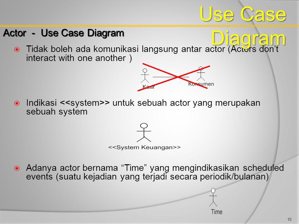 Use Case Diagram Actor - Use Case Diagram