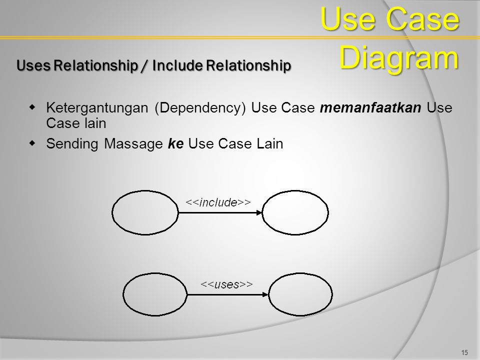Use Case Diagram Uses Relationship / Include Relationship